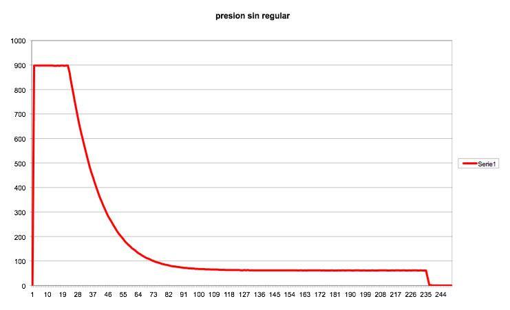 Presion residual